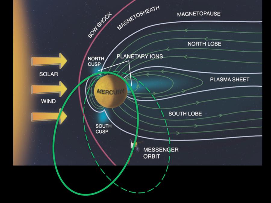 Данные MESSENGER указали на сдвиг магнитных полюсов Меркурия магнитного, полюса, Меркурия, планеты, время, MESSENGER, отличалась, существенно, вращения, Более, данные, ученые, указывает, магнитные, системы, составляет, Солнечной, исследования, положение, однако