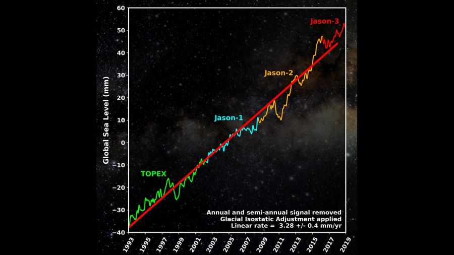 Спутник Jason-2 завершил работу Jason2, океана, аппарат, мирового, различных, чтобы, приняло, решение, систем, бортовых, спутника, время, почти, смИзза, После, постепенного, износа, уровень, начал, вырос