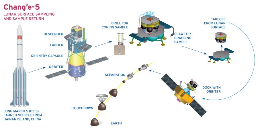 Китайский зонд «Чанъэ-5» удачно  сел наЛуну