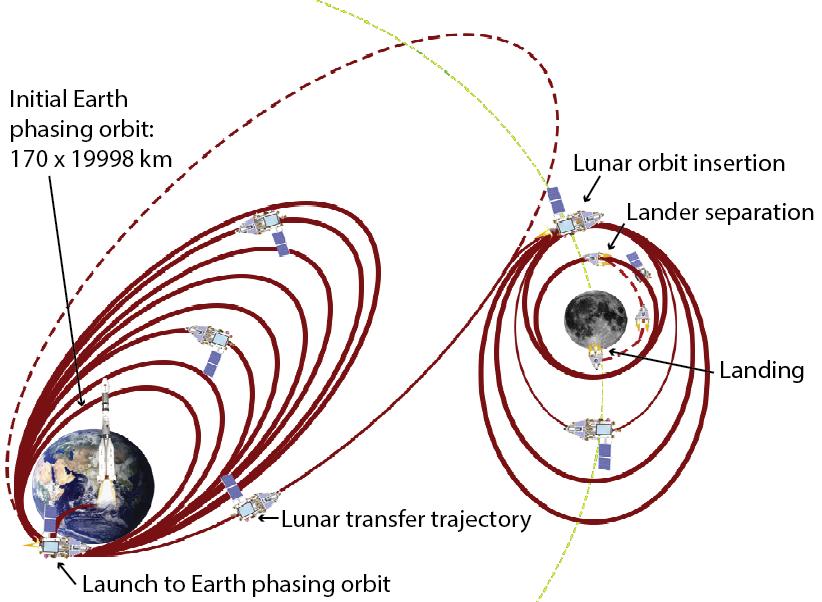 Индия отправит новую миссию к Луне в марте 2018 года