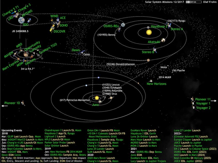 Все действующие межпланетные миссии (декабрь 2017 г.)