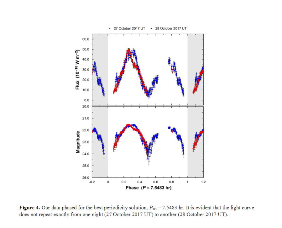 Период вращения поведал о бурном прошлом межзвездного астероида