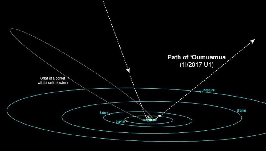 Межзвездный объект Оумуамуа может представлять собой «подсохшую» комету