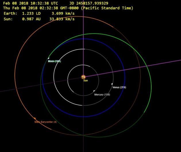 Уточнены параметры орбиты Tesla Roadster