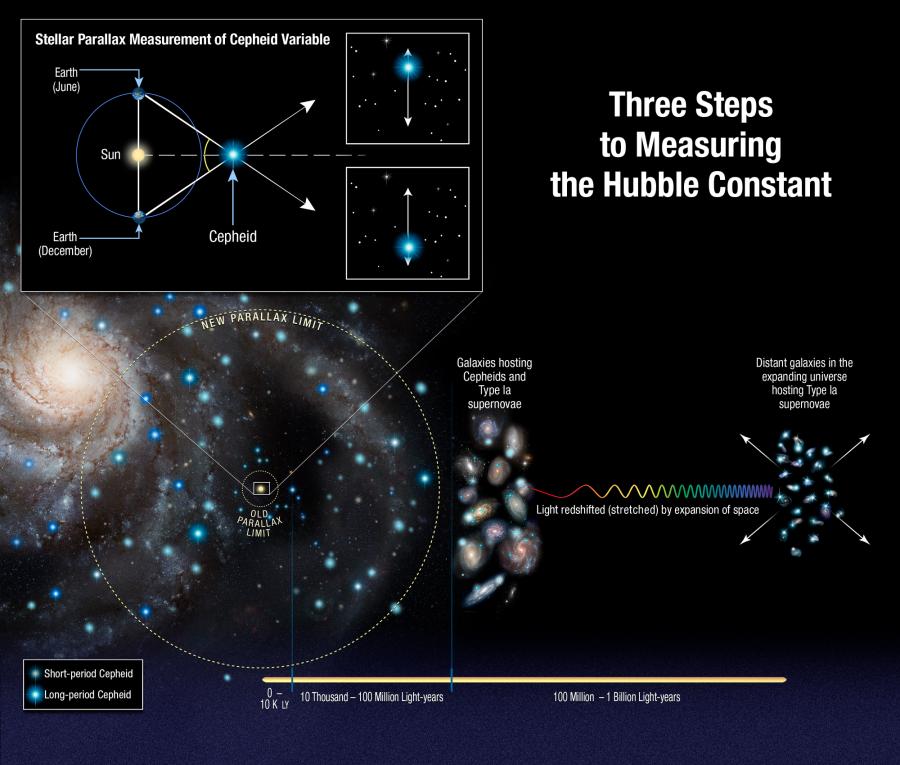Телескоп «Хаббл» сфотографировал «галактику-маяк» галактика, находится, цефеид, расстояний, много, изображении, сверхновый, шкалу, уточняют, постепенно, ученые, яркость, Сравнивая, астрономов, важны, крайне, содержащие, также, множество, очередь