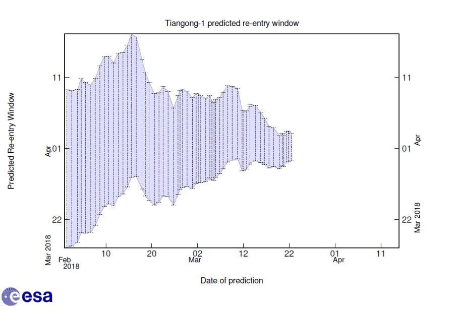 «Тяньгун-1» упадет на Землю на следующей неделе