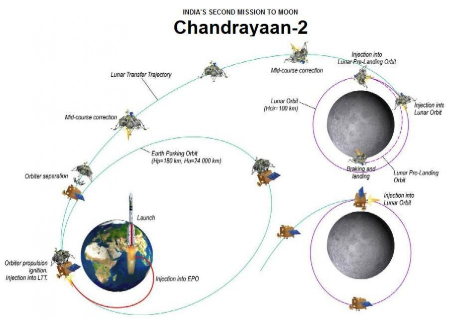 "India has postponed the launch date of the lunar station of the apparatus, ""Chandrayan2"", will also launch, decision, amount, descent, characteristics, lunar rover, mass, received, cameras, missions, infrared, besides, altimeter, touch, board, radar"