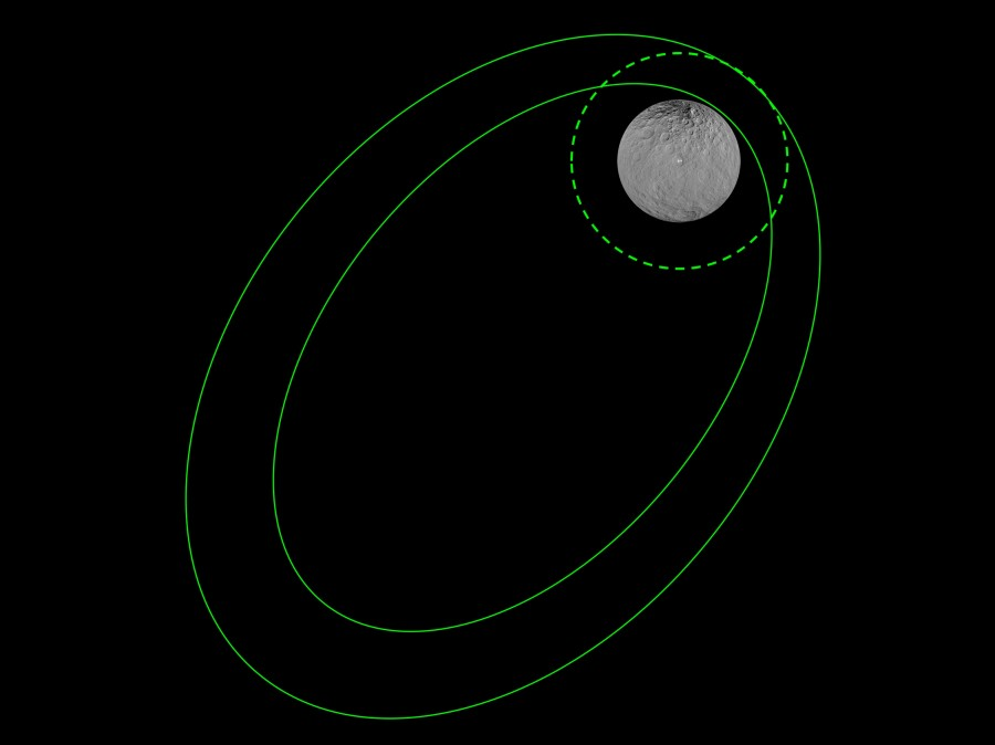 Dawn is preparing for the transition to the final scientific orbit of Ceres, height, surface, mission, apparatus, orbit, around which, experts, apocenter, pericenter, ion, dwarf, planets, engine, will become, Therefore, orbits