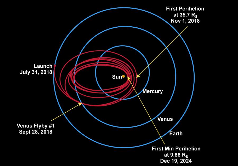 Parker Solar Probe готов отправиться к Солнцу будет, солнечной, миссии, часть, Солнцу, запуска, короны, станции, самым, выходить, скорости, нежели, сайте, выдержать, погасить, орбиту, оснащен, батареи, больше, борту