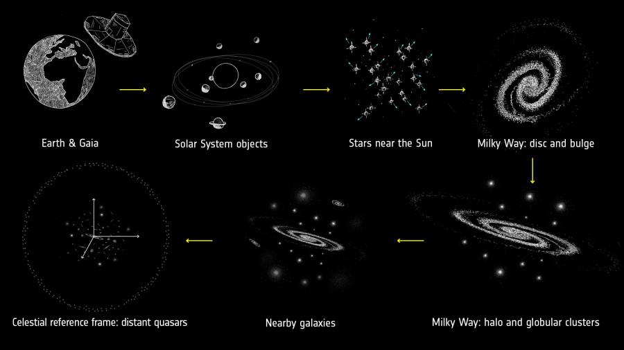 Опубликована вторая часть звездного каталога Gaia звезд, Млечного, данные, тысяч, светил, информацию, данных, положении, астрономы, телескоп, более, миллиарда, распределения, каталог, около, миллиона, содержит, движения, измерений, анализ