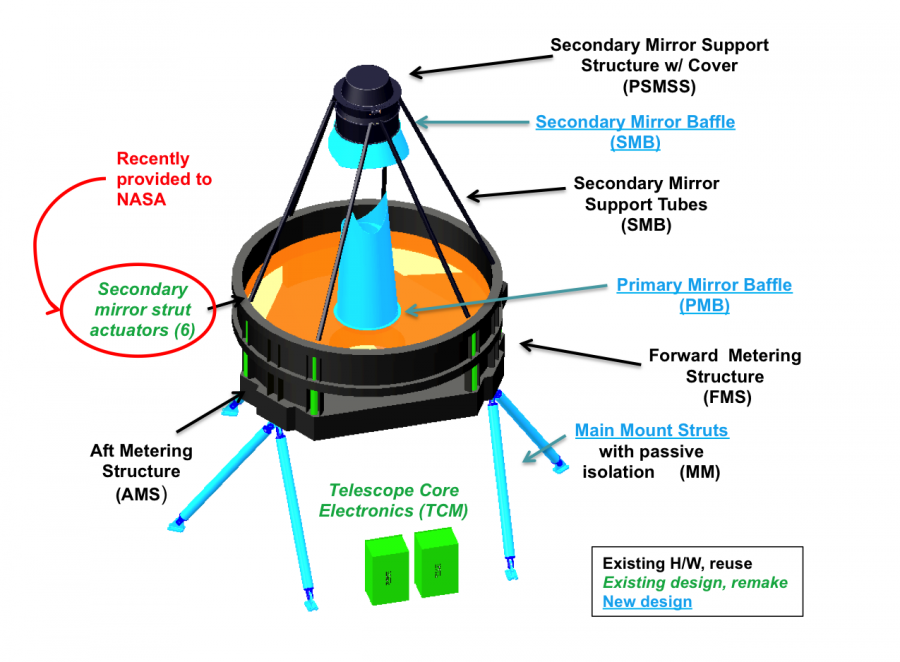 The WFIRST telescope will receive half of the requested WFIRST funding, a telescope, the likelihood, many, project, provides, simply, problems, budget, financing, half, funding, everything, millions, expectations, justified, congress, committee, bill, allocation