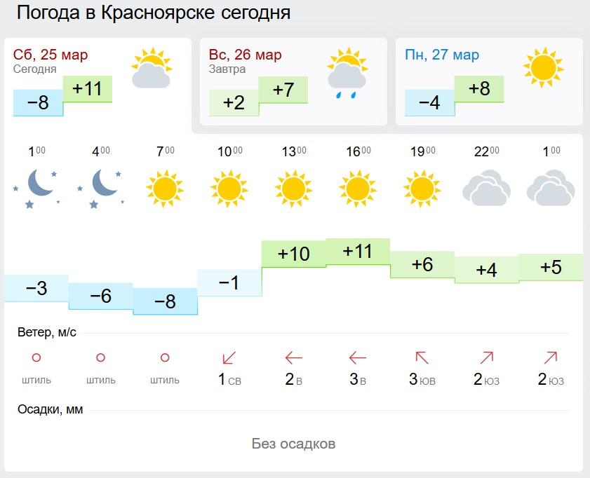 погода на 3 дня в кургане применения