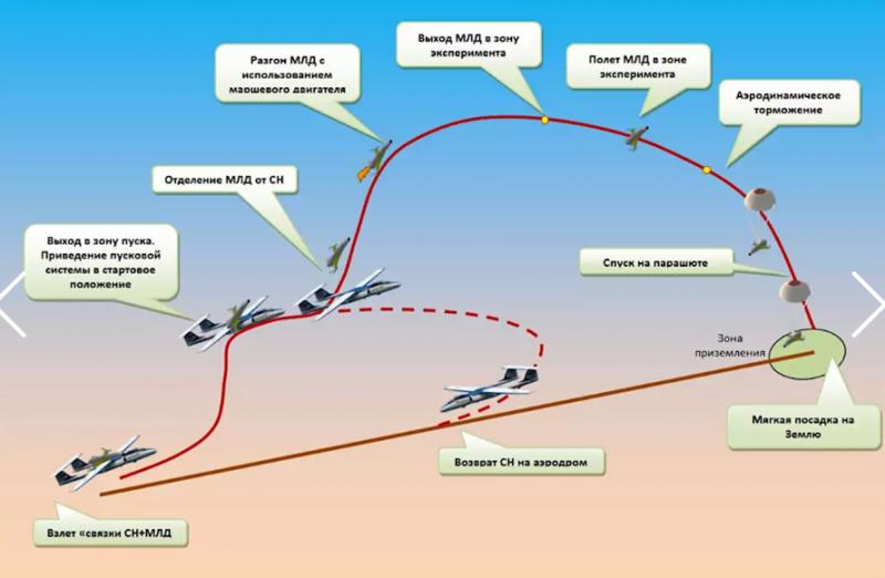 """Схема запуска космоплана с помощью самолета М-55. Предполагается, что после отделения от M-55 на высоте 15-20 км космоплан разовьет скорость до 7 Махов и достигнет высоты в 100-150 км, а затем, после торможения в верхних слоях атмосферы, приземлится на парашюте. В качестве разгонного двигателя для космоплана рассматривается использование стартового ускорителя 14Д30, который используется в разгонном космическом блоке """"Бриз-М""""."""