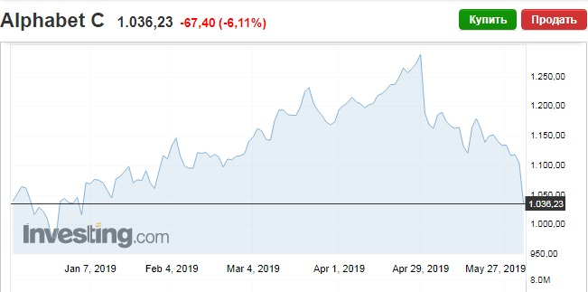 "Обвал акций ""Гугл""."