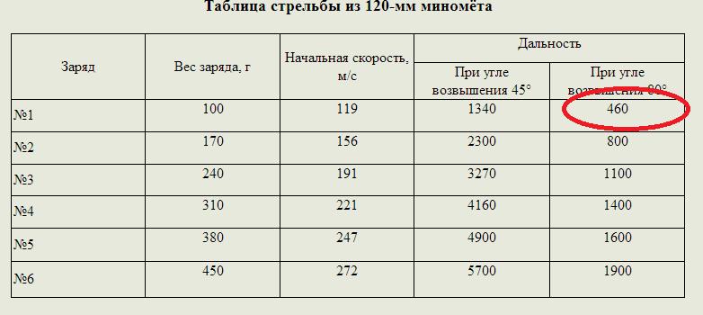 Таблица с параметрами мин 120-мм миномета.