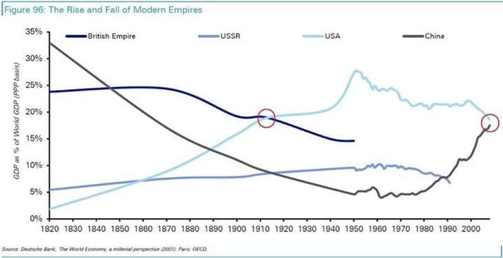 График ВВП Китая, Пиндостана, России и Сраной Британии.