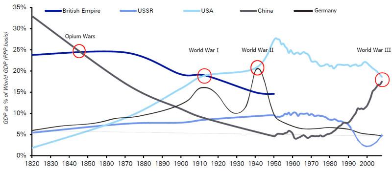 Похожий график, но с Чубайсом и c Германией.
