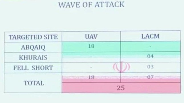 Слайд с презентации суадитов, на котором представлены данные о летательных аппаратах, задействованных хуситами в своей атаке.