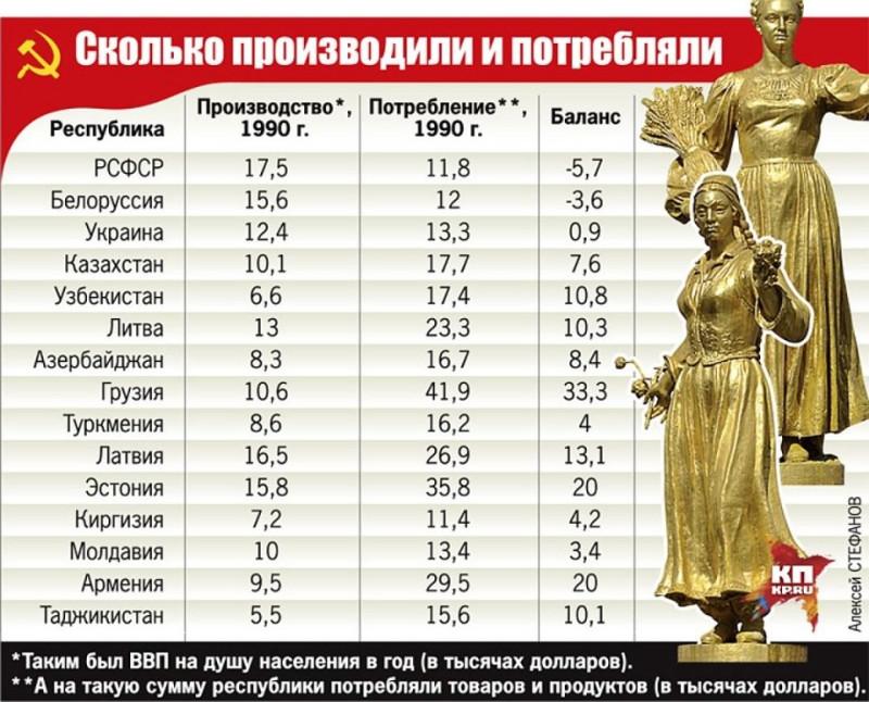 Соотношение производства и потребления в ВВП на душу населения в республиках Совдепии (в тысячах долларов). Как видно из этой таблицы, грузинов советские коммунисты просто раскармливали до безобразия: грузинская сволочь потребляла на 33,3 тыс. долларов в год больше, чем производила (то есть существовала в Совдепии как особо привилегированные паразиты). Не хуже жили армяне - и тоже за счет России в основном. Так же жировали за счет России и русских эстонцы (потребление превышало производство на 20 тыс.) и другие прибалты. Русские же производили больше всех и при этом меньше всех потребляли: русских поганые коммунисты держали в нищете как рабов, призванных кормить все остальные республики и народы Совдепии.