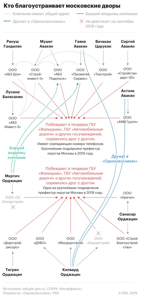 Основные подрядчики коррумпированной мэрии Москвы и отношения между их руководителями.