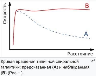 Скорость вращения галактики (красным) и ее отклонение от кеплеровских скоростей (синим).