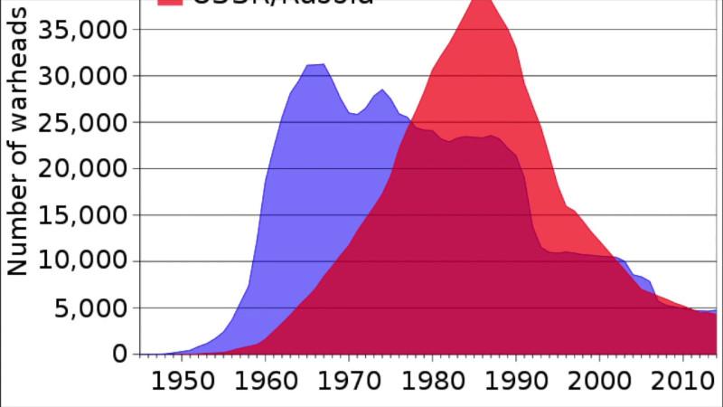 Количество ядерных боеголовок у Совдепии и Пиндостана.