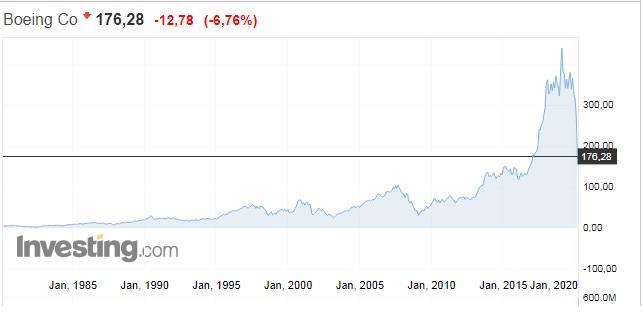 """О масштабе произошедшего в Пиндостане обвала рынков лучше всего говорит эта картинка акций """"Боинга"""". У """"Боинга"""" и до этого дела шли не важно, а за последнюю неделю, как мы видим, стоимость их акций упала вдвое по сравнения с пиком, и стремительно падает к нулю, ко временам 1980-х."""