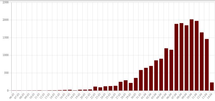 """График смертей от """"американки"""" в Пиндостане по числам."""
