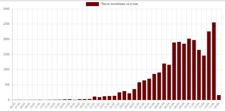 """График умерших от """"американки"""" тупых пиндосов за сутки. 14 апреля у них снова произошел резкий рост - до 2257 трупаков в сутки (после 1462 днем ранее, 13 апреля), а 15 апреля они установили новый мировой рекорд - за сутки у них подохло 2552 тупых пиндосов."""
