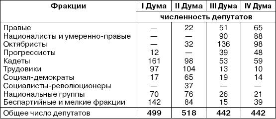 Партийный состав Государственной Думы четырех созывов 1906-1917 годов.