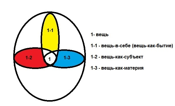Онтологическая структура вещи в трех модусах бытия.