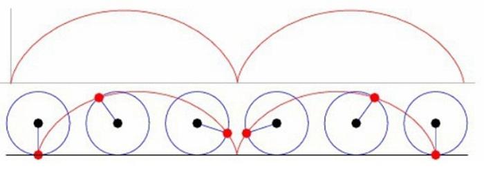 Движение точки на поверхности колеса в вертикальной плоскости при его качении по поверхности земли.