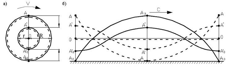 """Траектория точек А' и А'0 — лежащих между центром колеса О и точками на внешней окружности колеса. При движении колеса эти точки описывают в вертикальной плоскости """"волновую траекторию""""."""
