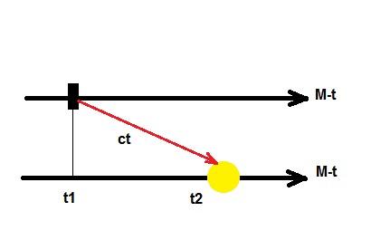 Эффект измерения будущего состояния квантовой системы в микромире.