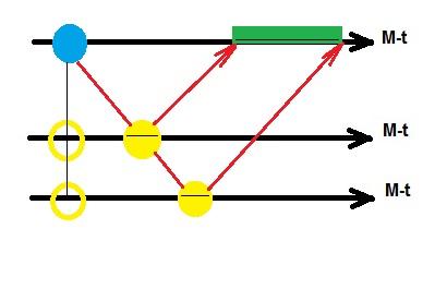 """Эффект измерения физической системы, удаленной от нас на некоторое расстояние, когда расстояние до этой физической системы нам точно неизвестно. Зеленым выделен """"отрезок неопределенности"""" в будущем."""