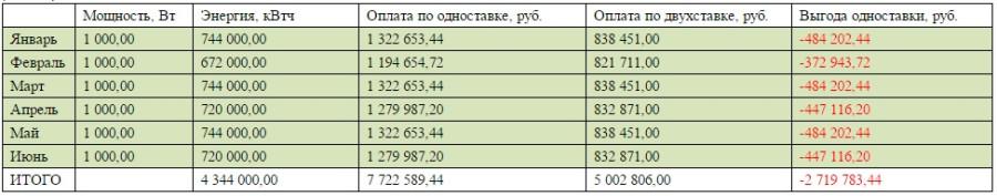 2015 в 1 час стоимость квт в электромонтажных работ часа стоимость