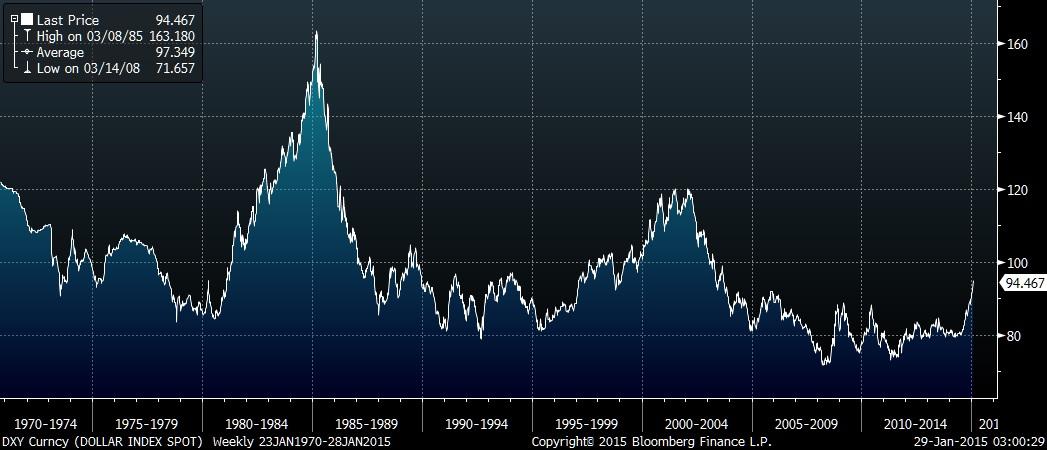 Курс евро к доллару форекс