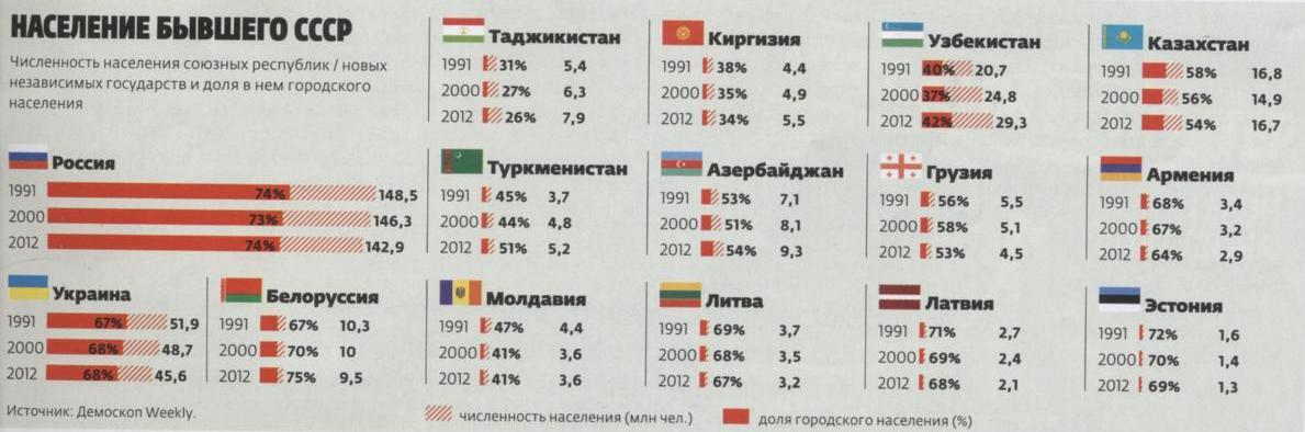 Численность населения бывшего СССР 24.8.2012-2