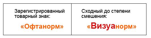 Виды сходства обозначений