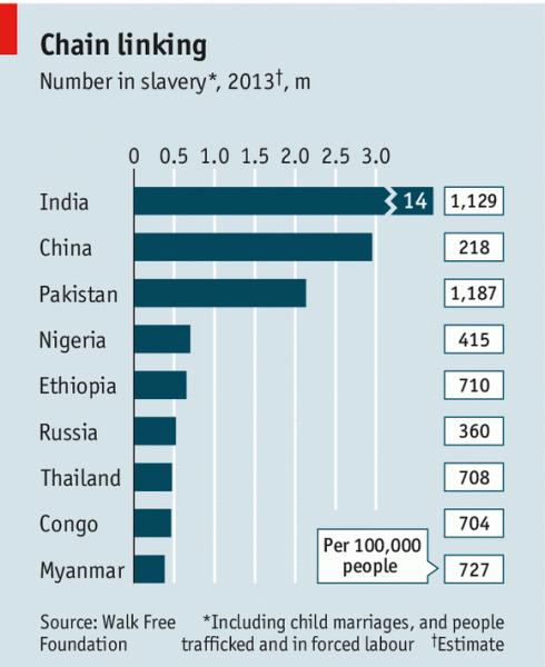 Рабство в мире