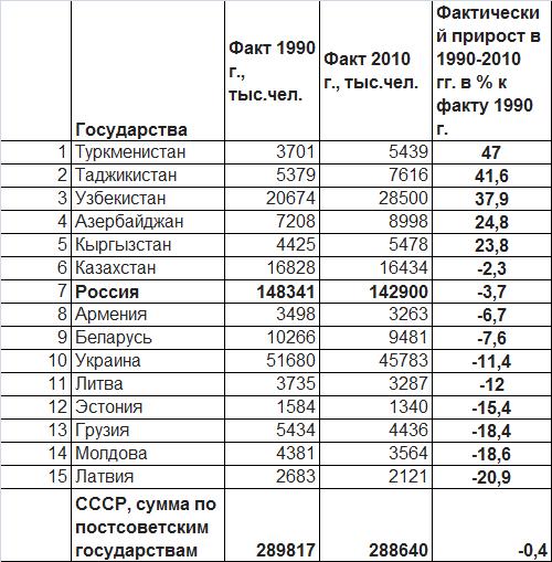 Демография СССР