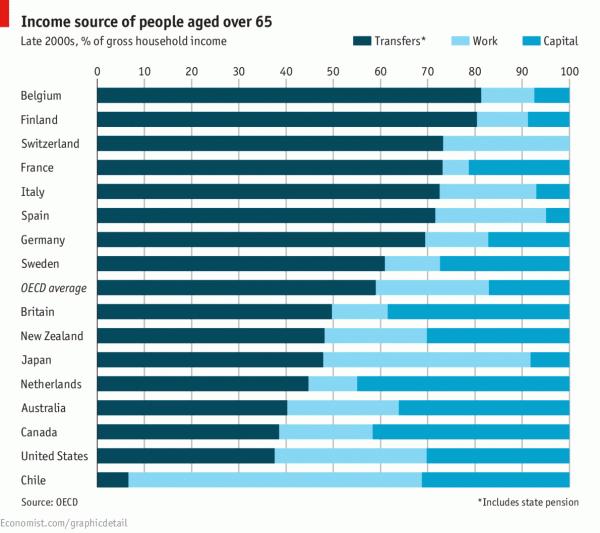 Источники дохода пенсионеров
