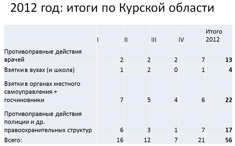 Итоги-2012