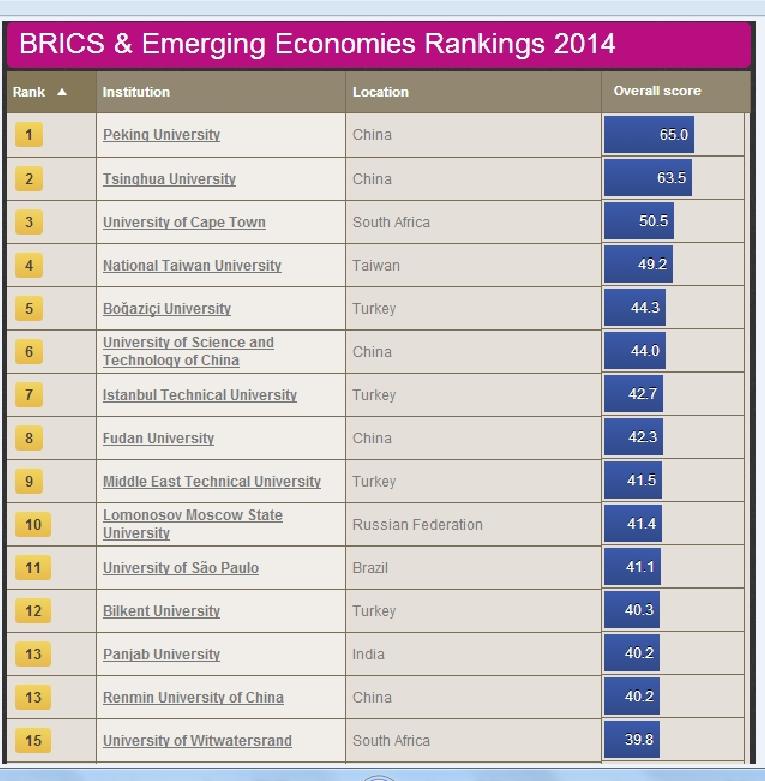 Университеты BRICS