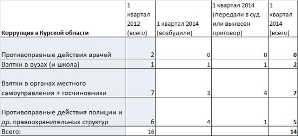 Коррупция2014-1