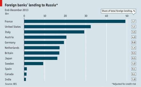 Заимы иностр банков