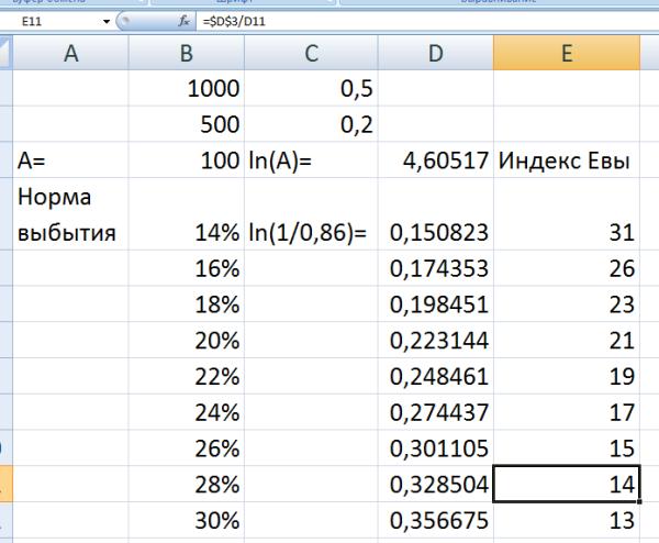 Индекс Евы