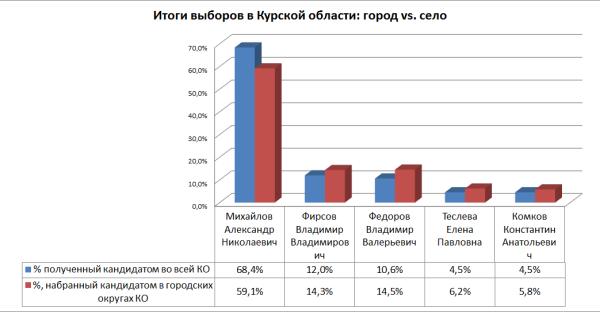 Выборы2014-город-село