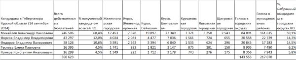 ВЫборы2014-Курск