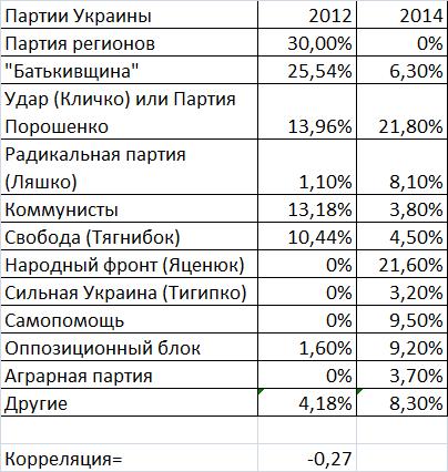 Украина-выборы-12-14